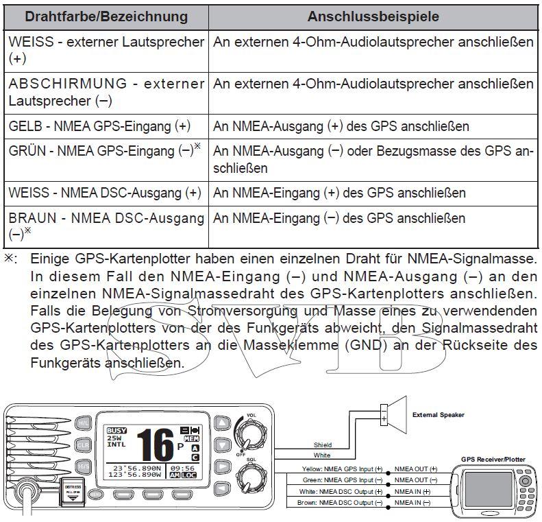 Garmin Kartenplotter 721sx und Funkgerät Standard Horizon über NMEA ...